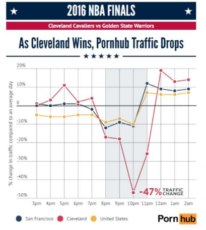 Fanatics View Words: Pornhub's drastic traffic impact in Cleveland & San Francisco after Game 7